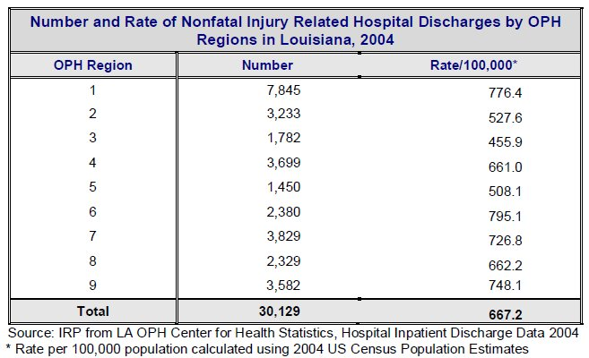 Hospital Discharges By Region